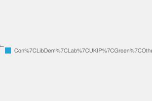 2010 General Election result in Worthing East & Shoreham